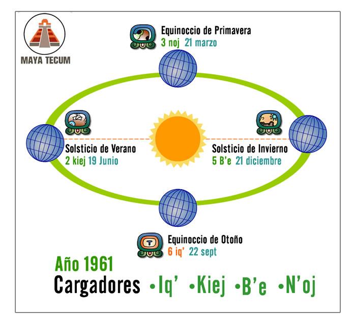 Calendario Del 1961.Haab El Calendario Maya Civil Agricola Maya Tecum